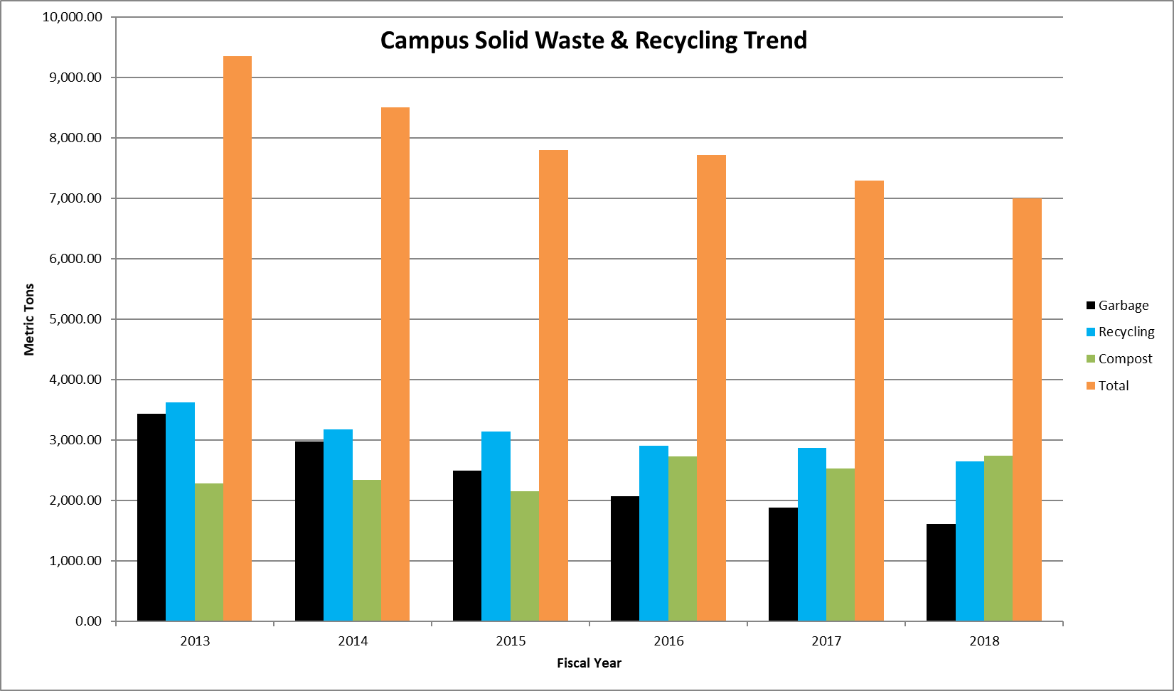 Solid Waste Trend 2018-19