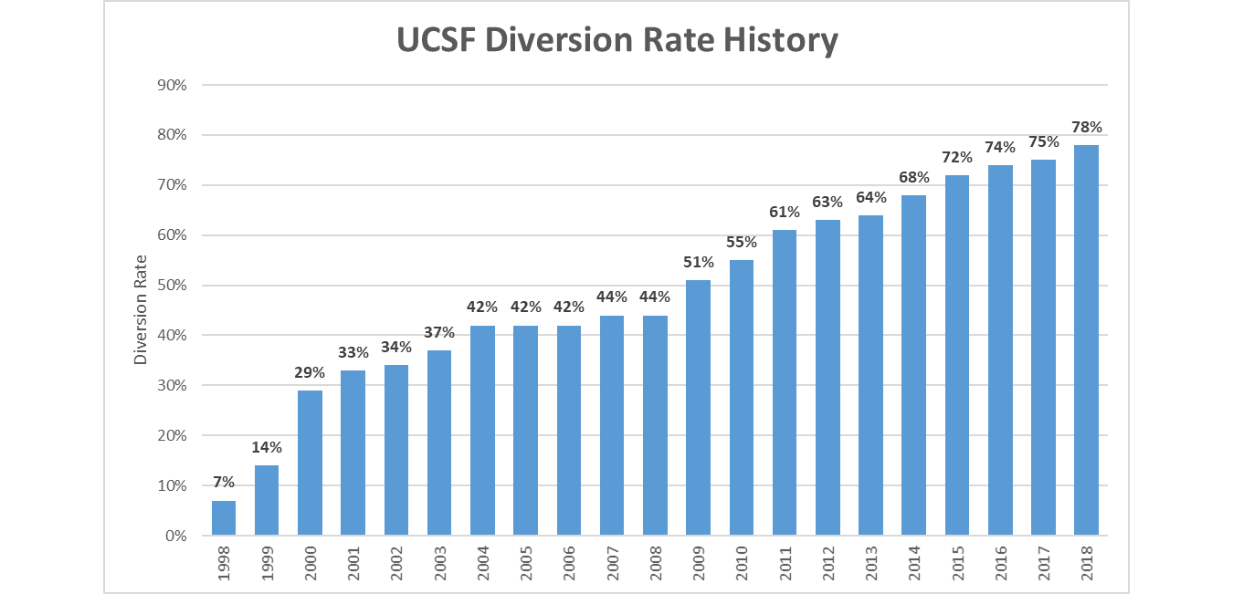 UCSF Diversion rate history