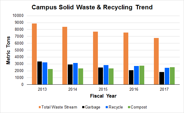 Solid Waste Trend