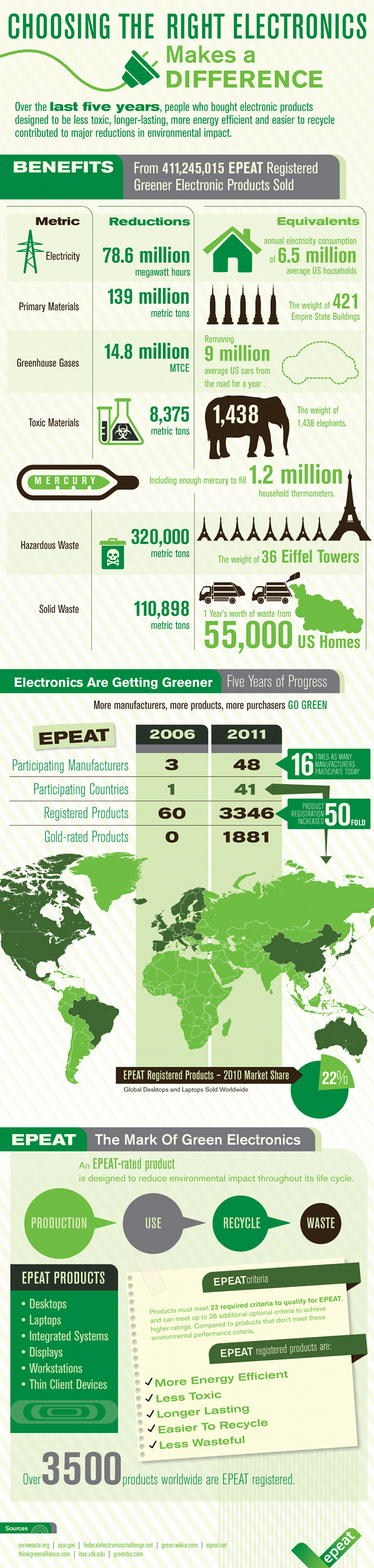 EPEAT info