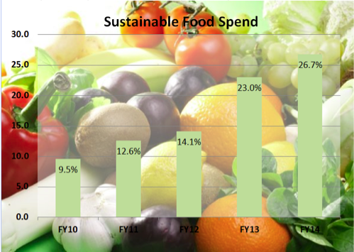 Percent sustainable food purchased 2010-2014