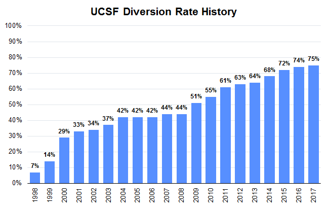 Diversion rate history graph