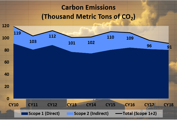 UCSF Scope 1 and 2 carbon emissions from 2010-2018. Source: UCSF Office of Sustainability