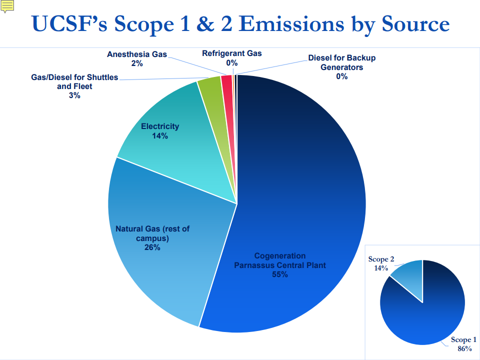Source: UCSF 2018 Climate Action Plan