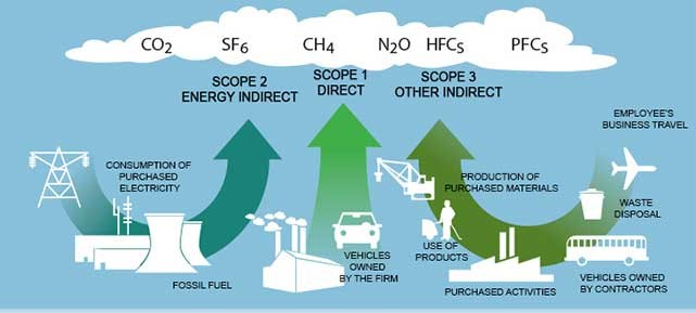 scopes of emissions
